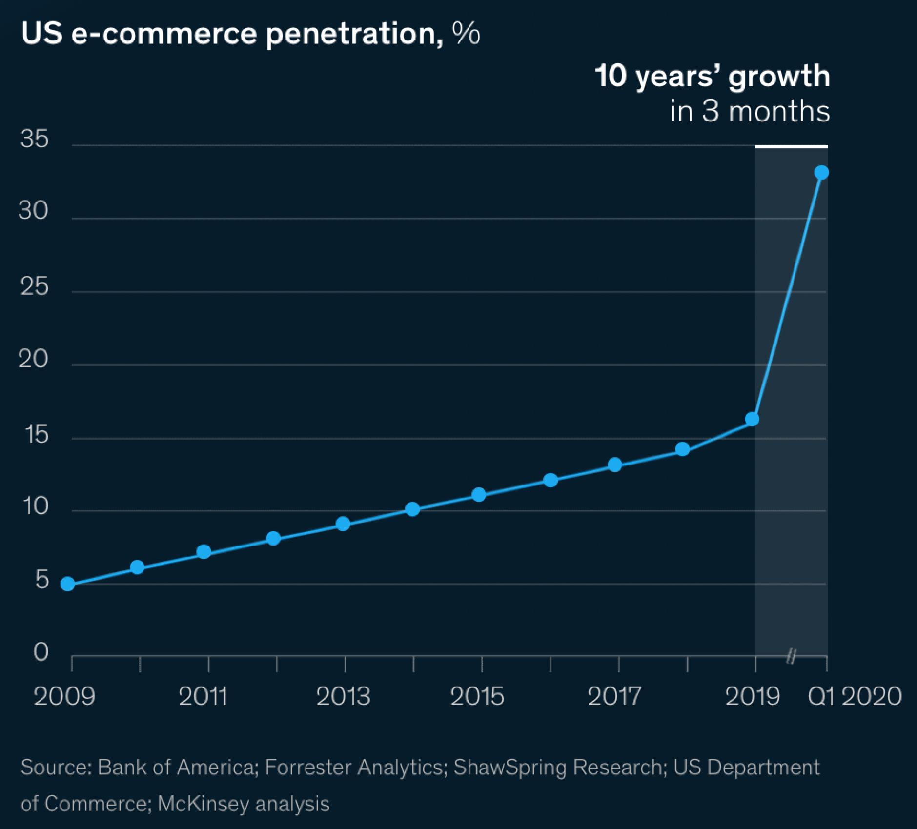 D30-Forrester-Webinar-eCommerce-Growth-2020