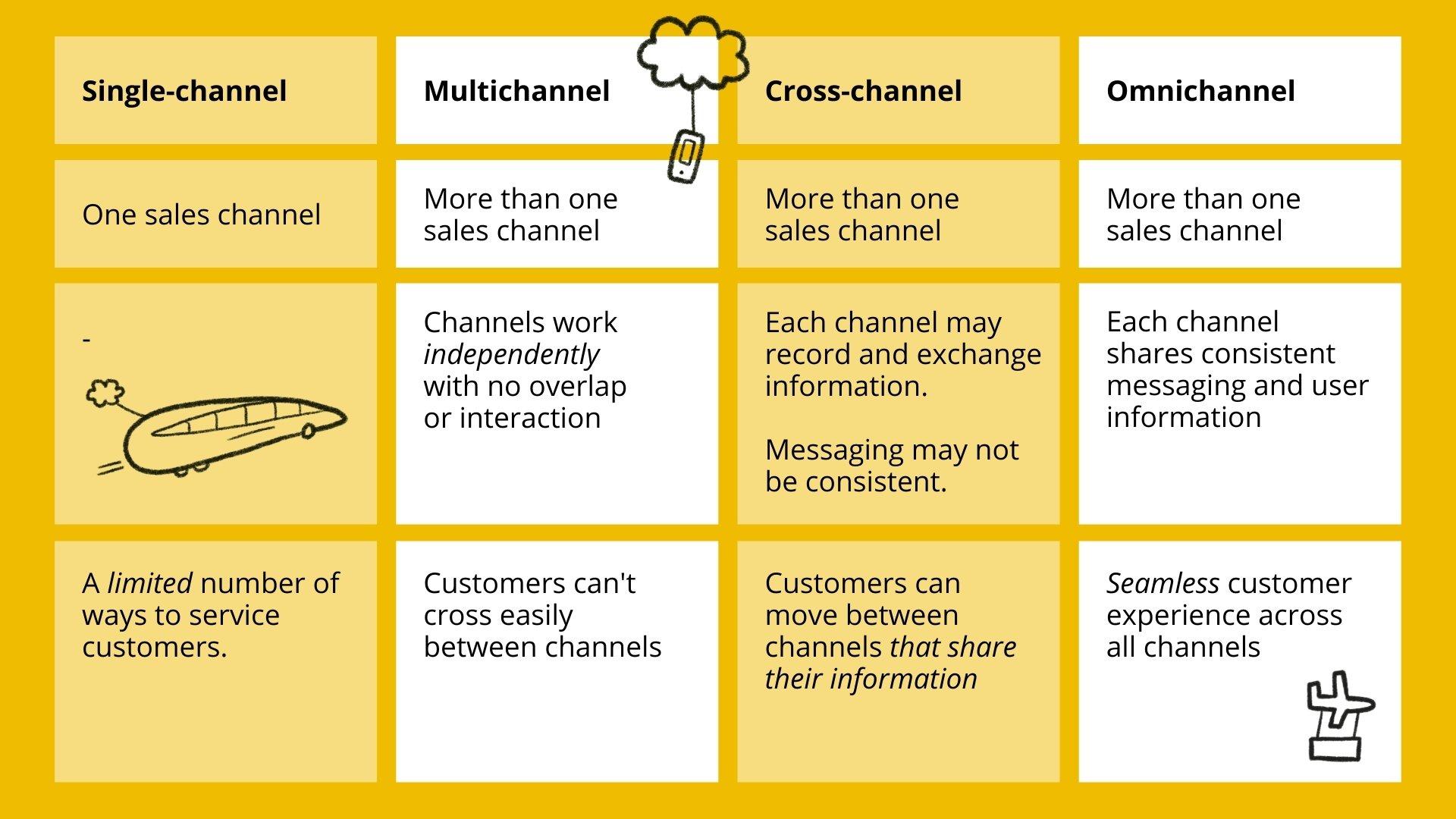 Differences between single-channel, multichannel, cross-channel, omnichannel chart