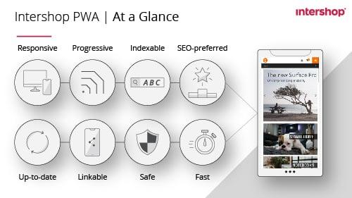 PWA_info_500px_smartpone